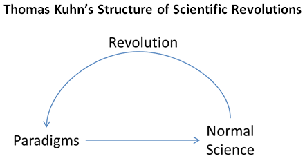 kuhn theory of scientific revolution Though one can question the extent to which kuhn's cyclic theory of scientific  revolution fits what we know of the history of science, in itself this theory would  not.