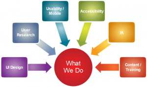 Usability services are at the core of enhanced UX